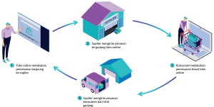 Layanan Jasa e-Commerce Warehouse Management